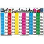POSTERS Times Tables are Fun